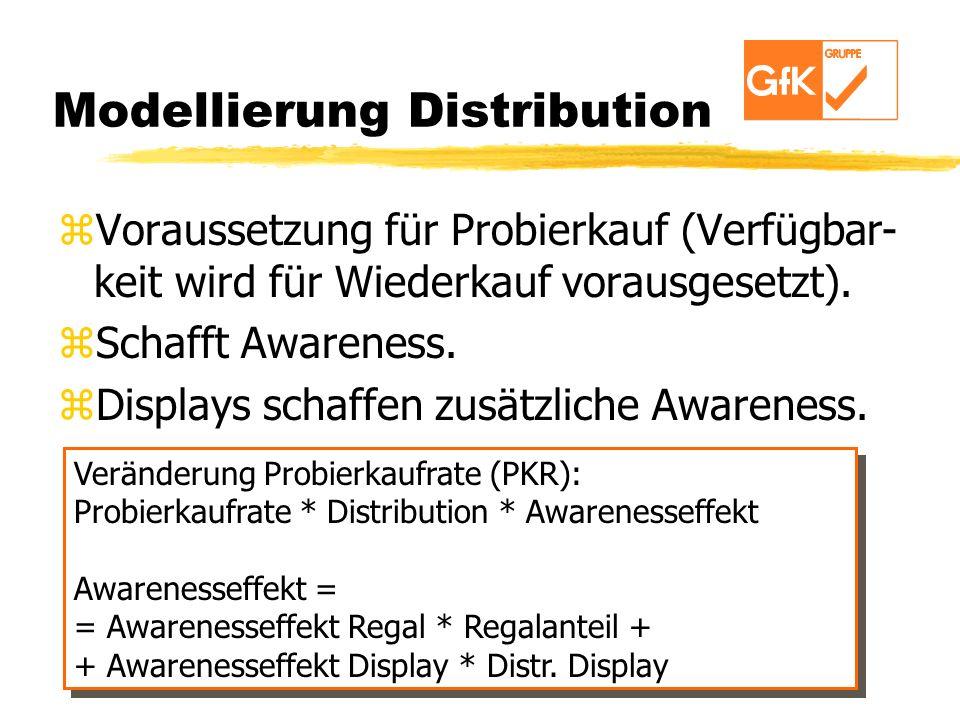 Modellierung Distribution zVoraussetzung für Probierkauf (Verfügbar- keit wird für Wiederkauf vorausgesetzt). zSchafft Awareness. zDisplays schaffen z