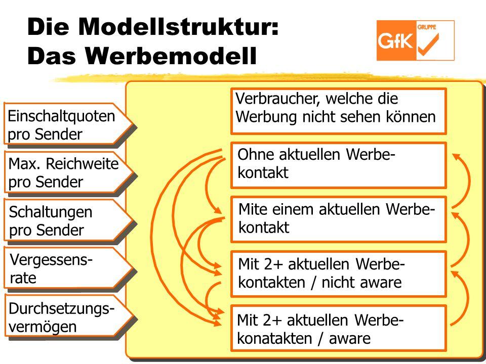 Die Modellstruktur: Das Werbemodell Verbraucher, welche die Werbung nicht sehen können Ohne aktuellen Werbe- kontakt Mite einem aktuellen Werbe- konta