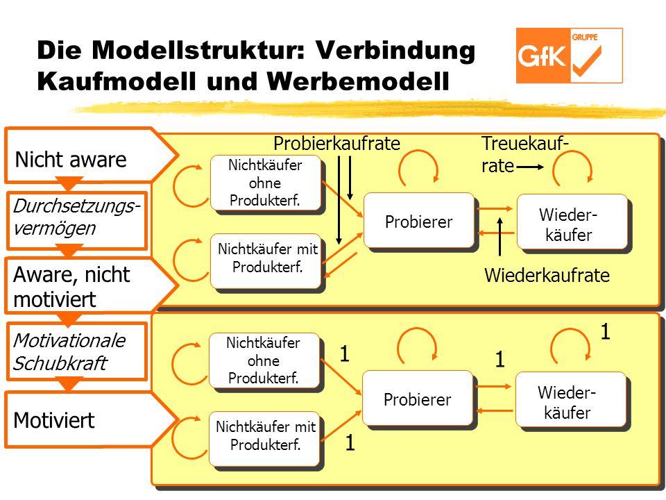Die Modellstruktur: Verbindung Kaufmodell und Werbemodell LOYAL PURCHASE RATE Nicht aware Aware, nicht motiviert Motivationale Schubkraft Motiviert Du