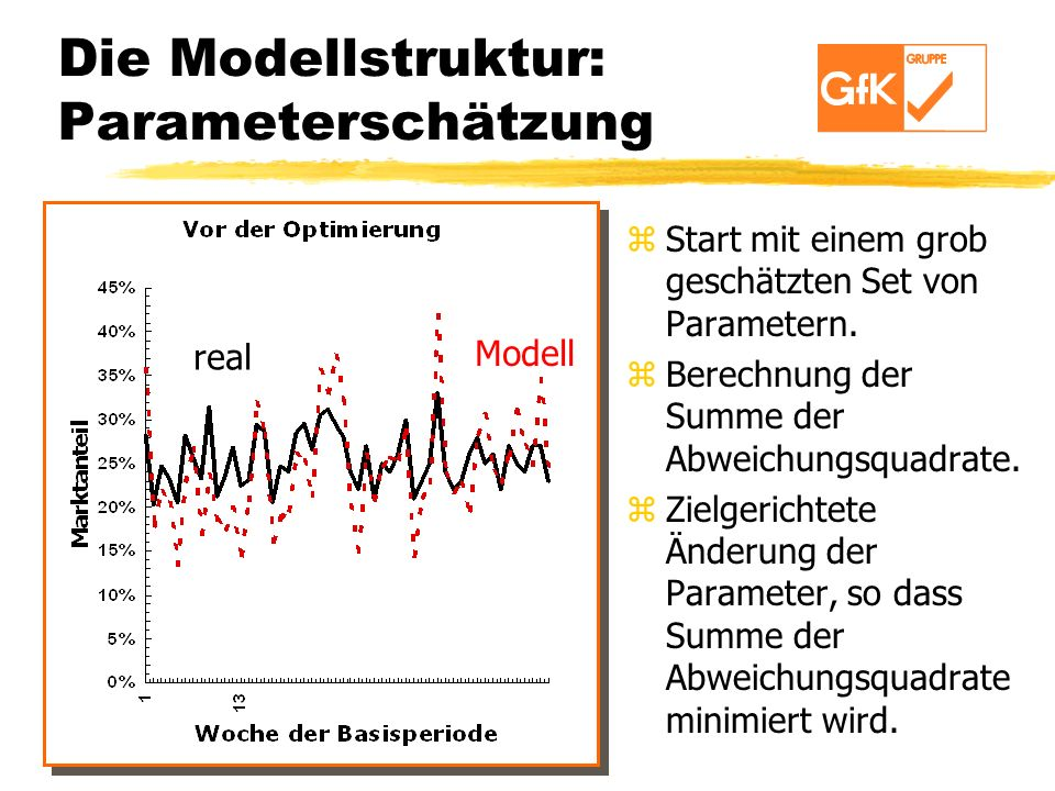 Die Modellstruktur: Parameterschätzung z Start mit einem grob geschätzten Set von Parametern. z Berechnung der Summe der Abweichungsquadrate. z Zielge