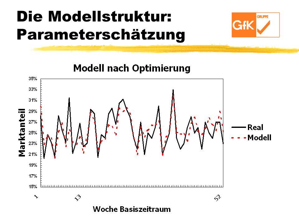 Die Modellstruktur: Parameterschätzung