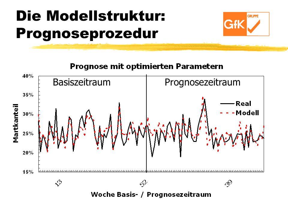 Die Modellstruktur: Prognoseprozedur Basiszeitraum Prognosezeitraum