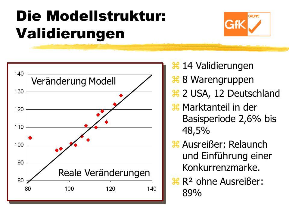Die Modellstruktur: Validierungen z14 Validierungen z8 Warengruppen z2 USA, 12 Deutschland zMarktanteil in der Basisperiode 2,6% bis 48,5% zAusreißer: