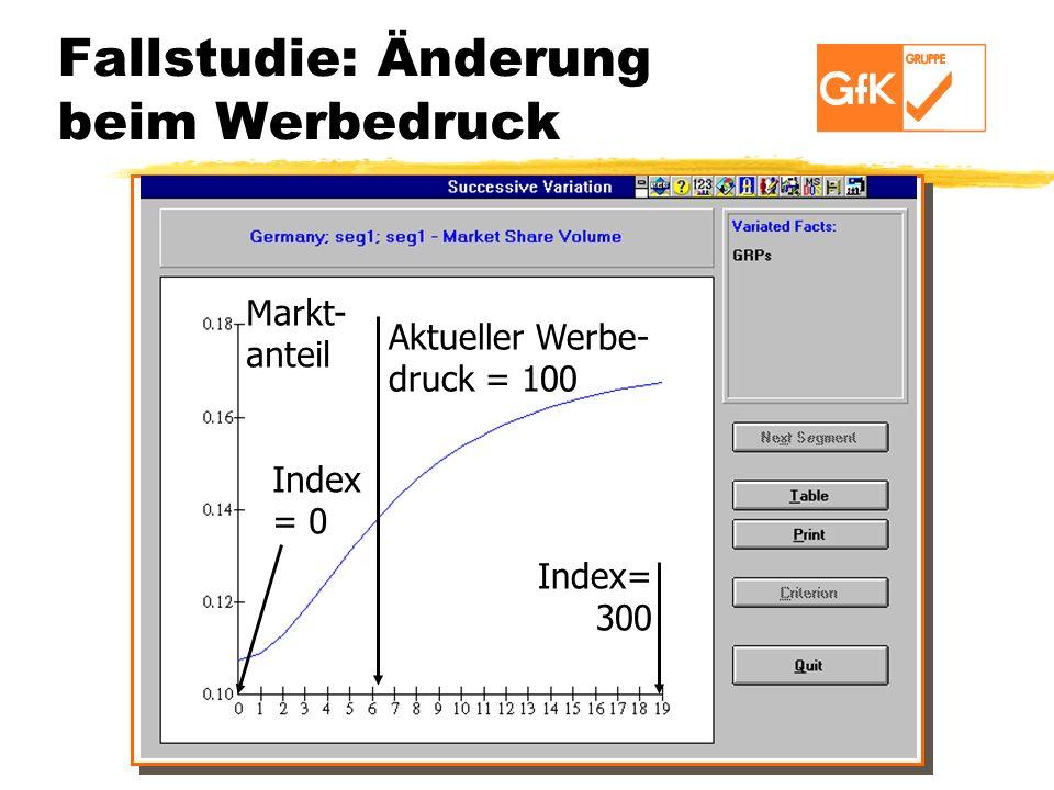 Fallstudie: Änderung beim Werbedruck Aktueller Werbe- druck = 100 Index= 300 Index = 0 Markt- anteil