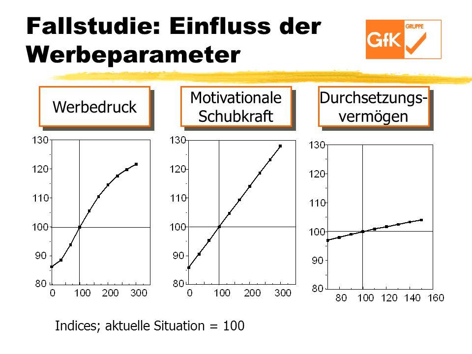 Fallstudie: Einfluss der Werbeparameter Werbedruck Motivationale Schubkraft Durchsetzungs- vermögen Indices; aktuelle Situation = 100