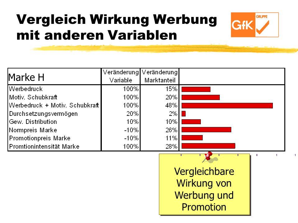 Vergleich Wirkung Werbung mit anderen Variablen Vergleichbare Wirkung von Werbung und Promotion Marke H