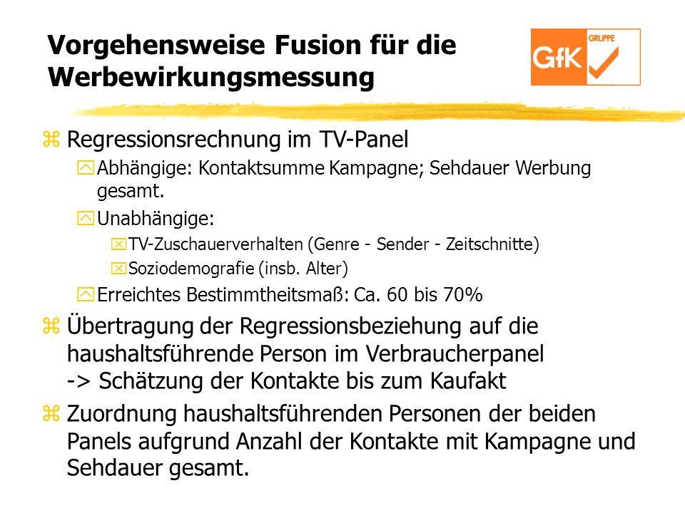 Vorgehensweise Fusion für die Werbewirkungsmessung zRegressionsrechnung im TV-Panel yAbhängige: Kontaktsumme Kampagne; Sehdauer Werbung gesamt. yUnabh