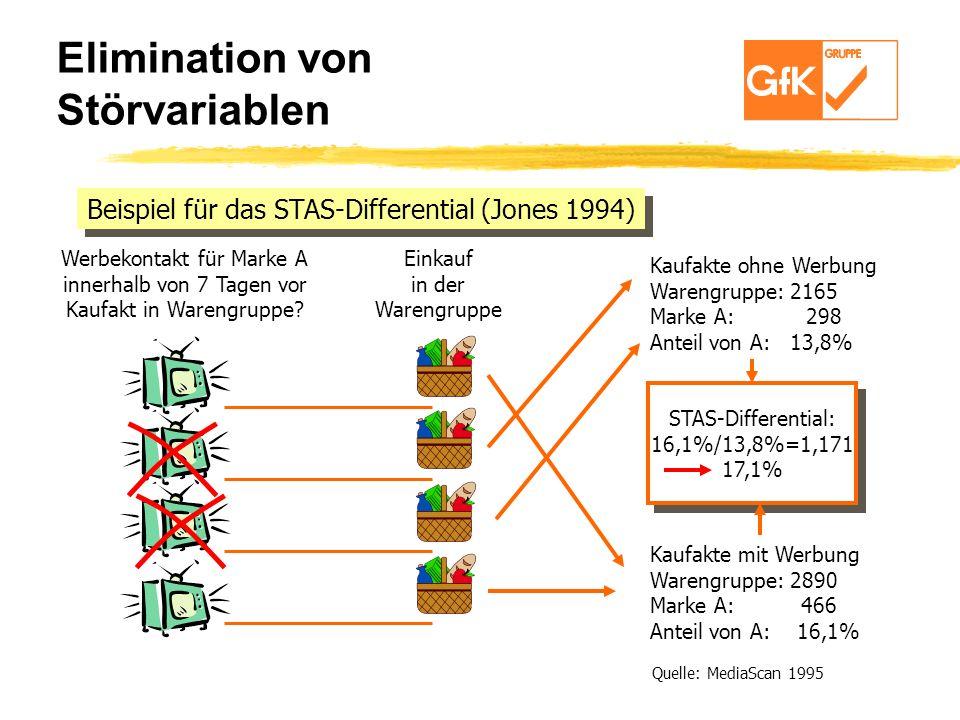 Elimination von Störvariablen Beispiel für das STAS-Differential (Jones 1994) Werbekontakt für Marke A innerhalb von 7 Tagen vor Kaufakt in Warengrupp