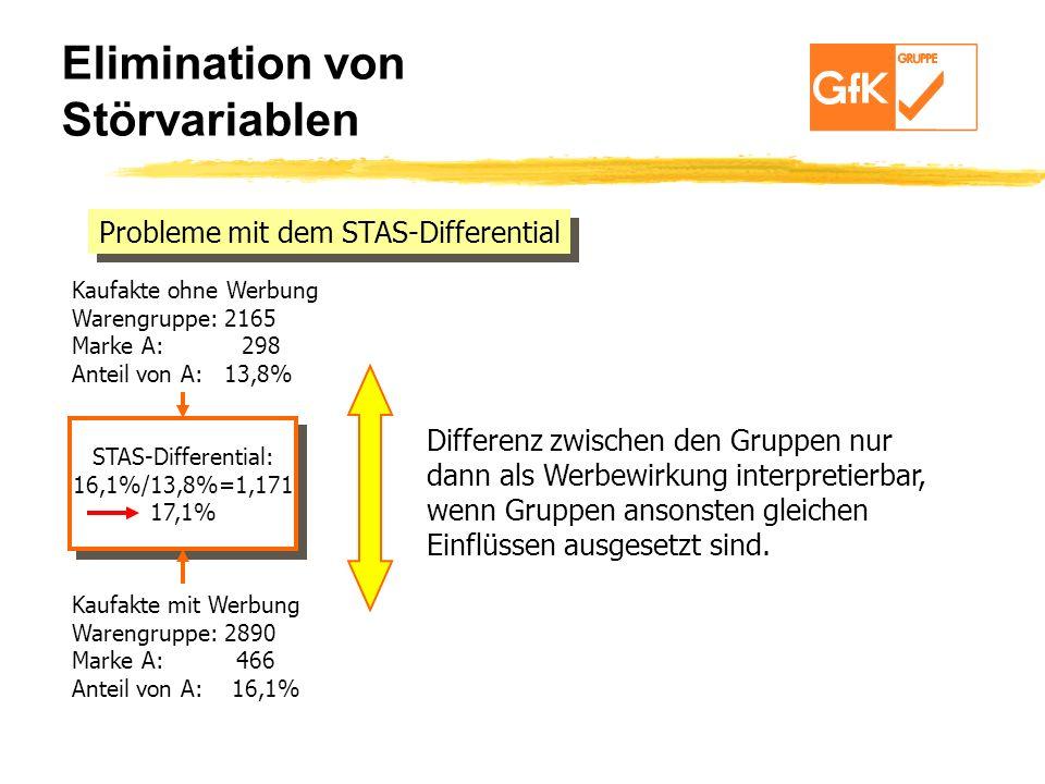Probleme mit dem STAS-Differential Kaufakte mit Werbung Warengruppe: 2890 Marke A: 466 Anteil von A: 16,1% Kaufakte ohne Werbung Warengruppe: 2165 Mar