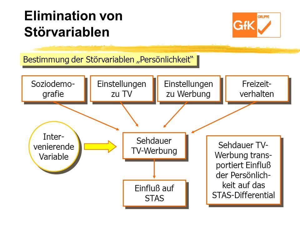 Bestimmung der Störvariablen Persönlichkeit Soziodemo- grafie Soziodemo- grafie Einstellungen zu TV Einstellungen zu TV Einstellungen zu Werbung Einst