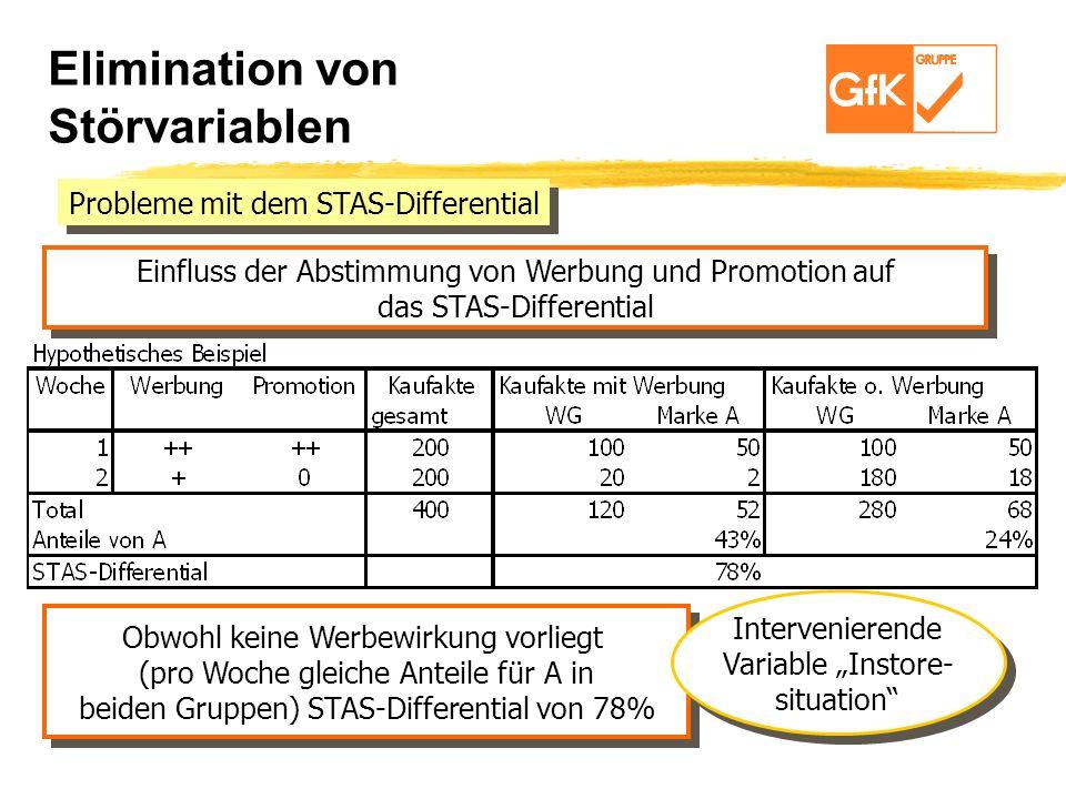 Einfluss der Abstimmung von Werbung und Promotion auf das STAS-Differential Einfluss der Abstimmung von Werbung und Promotion auf das STAS-Differentia