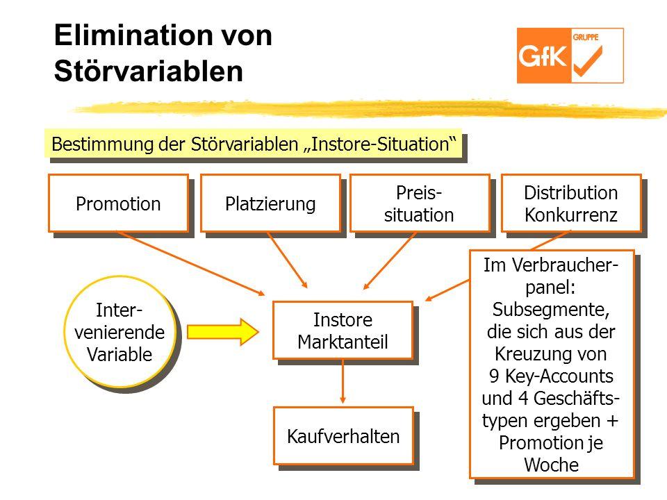 Elimination von Störvariablen Bestimmung der Störvariablen Instore-Situation Promotion Platzierung Preis- situation Preis- situation Distribution Konk