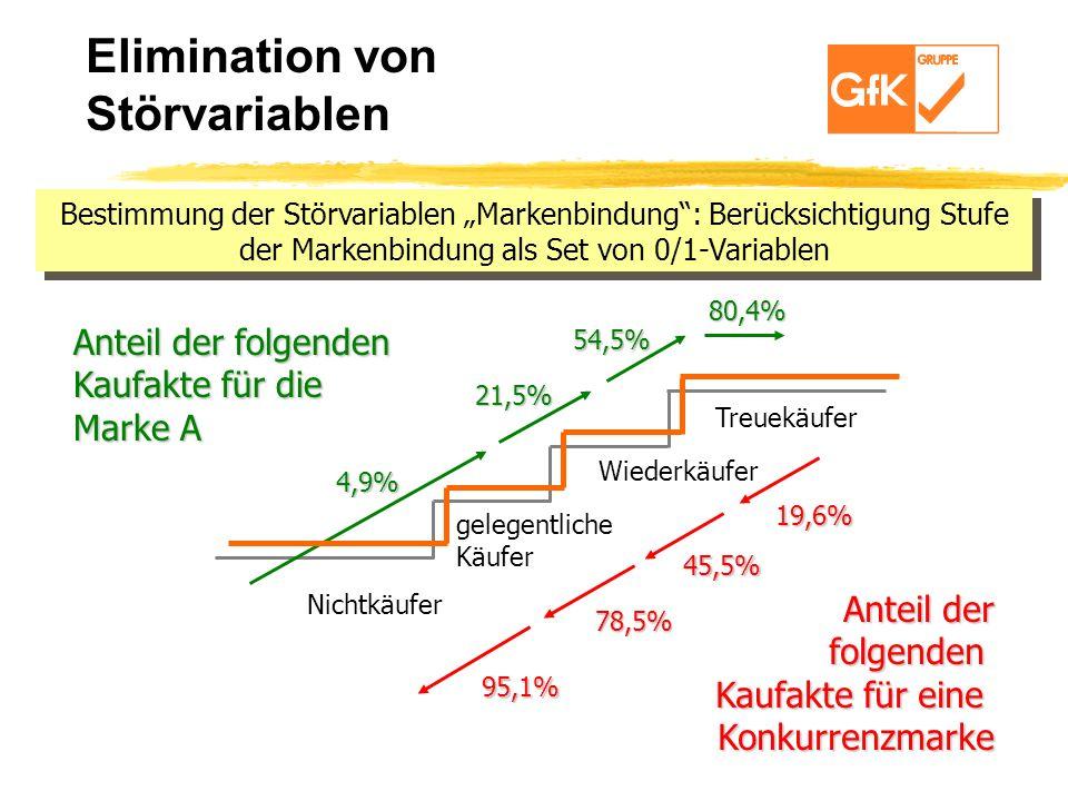 Bestimmung der Störvariablen Markenbindung: Berücksichtigung Stufe der Markenbindung als Set von 0/1-Variablen Nichtkäufer gelegentliche Käufer Treuek