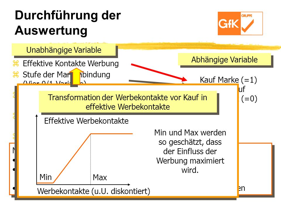 Durchführung der Auswertung zEffektive Kontakte Werbung zStufe der Markenbindung (Vier 0/1-Variable) zMarktanteil Key-Account / Geschäftstyp (zeitl. k