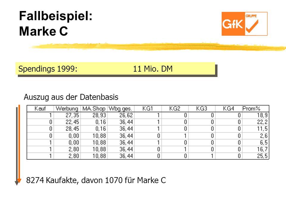 Fallbeispiel: Marke C Spendings 1999:11 Mio. DM Auszug aus der Datenbasis 8274 Kaufakte, davon 1070 für Marke C