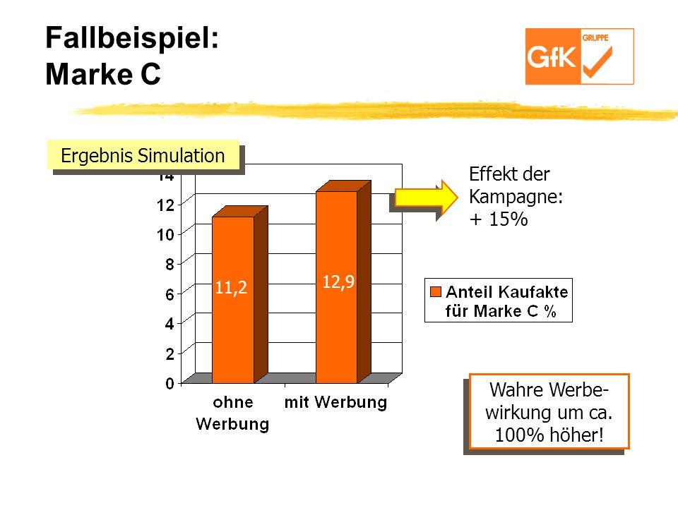 11,2 12,9 Effekt der Kampagne: + 15% Fallbeispiel: Marke C Ergebnis Simulation Wahre Werbe- wirkung um ca. 100% höher! Wahre Werbe- wirkung um ca. 100