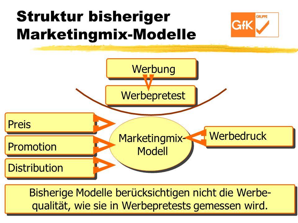 Struktur bisheriger Marketingmix-Modelle Werbung Werbepretest Preis Promotion Distribution Werbedruck MARKETING MIX MODEL Marketingmix- Modell Bisheri