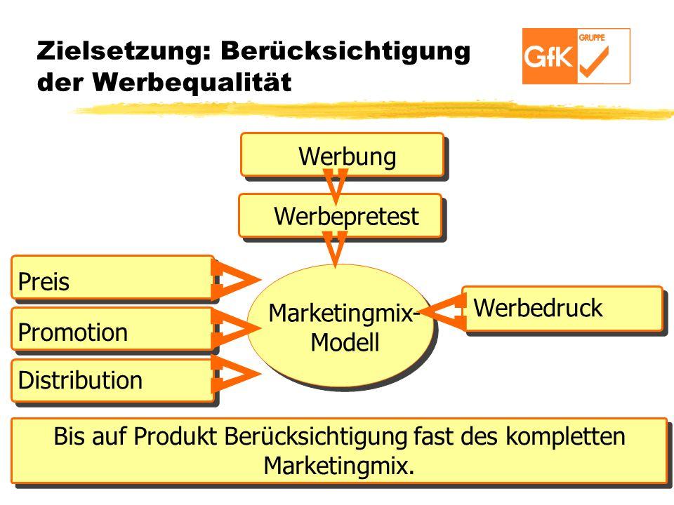 Zielsetzung: Berücksichtigung der Werbequalität Werbung Werbepretest Preis Promotion Distribution Werbedruck MARKETING MIX MODEL Marketingmix- Modell