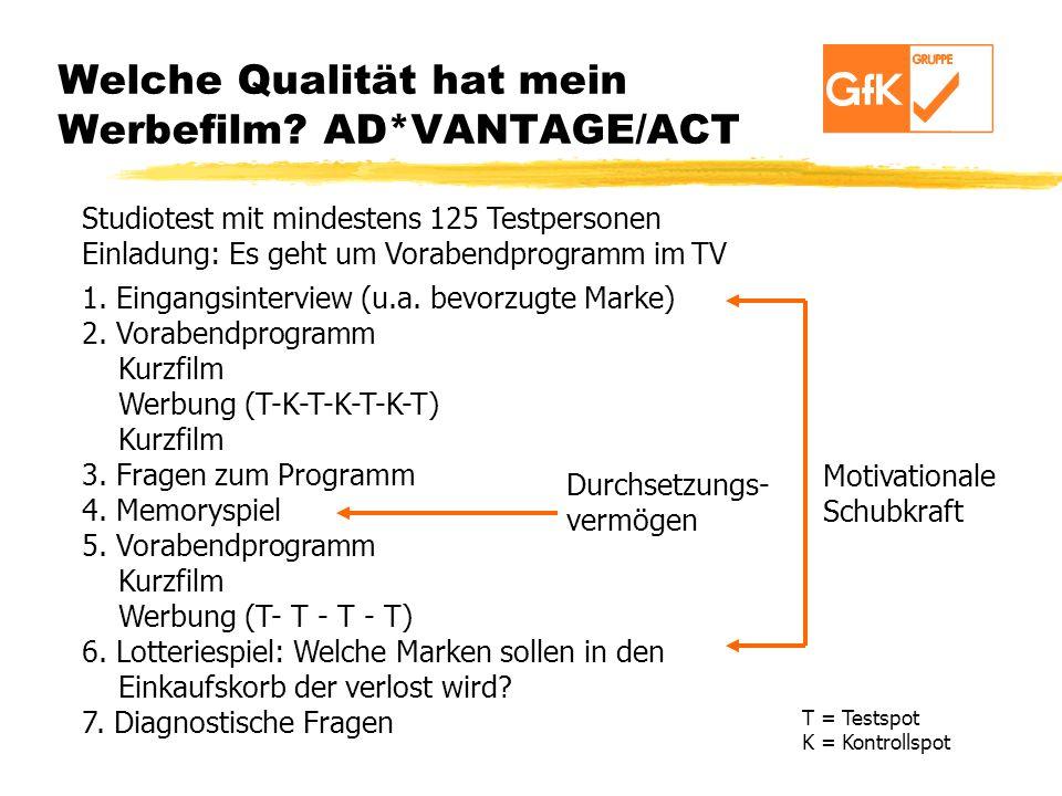 Welche Qualität hat mein Werbefilm? AD*VANTAGE/ACT 1. Eingangsinterview (u.a. bevorzugte Marke) 2. Vorabendprogramm Kurzfilm Werbung (T-K-T-K-T-K-T) K