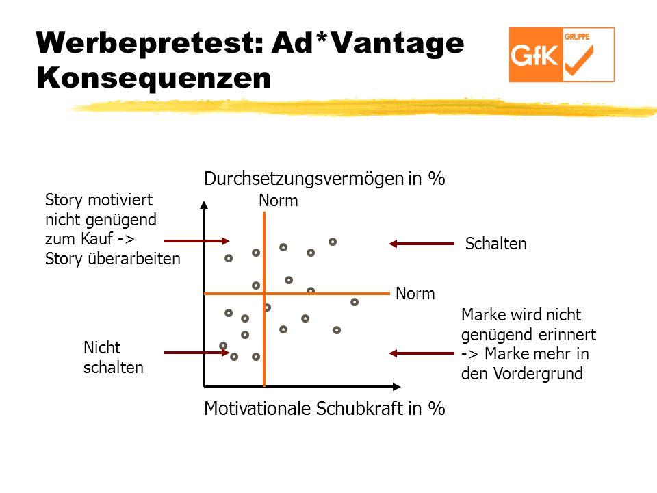 Werbepretest: Ad*Vantage Konsequenzen Motivationale Schubkraft in % Durchsetzungsvermögen in % Norm Story motiviert nicht genügend zum Kauf -> Story ü