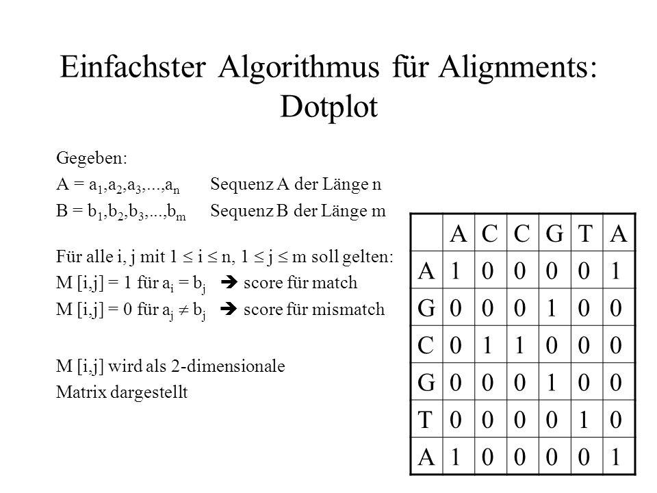 Einfachster Algorithmus für Alignments: Dotplot Gegeben: A = a 1,a 2,a 3,...,a n Sequenz A der Länge n B = b 1,b 2,b 3,...,b m Sequenz B der Länge m F