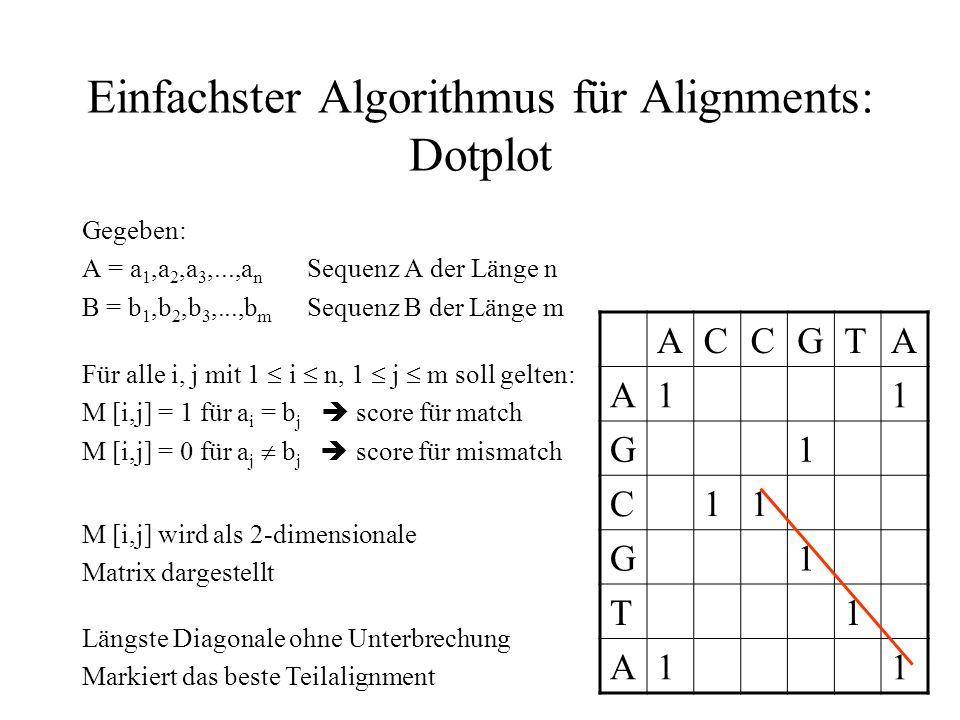 Einfachster Algorithmus für Alignments: Dotplot M [i,j] wird als 2-dimensionale Matrix dargestellt ACCGTA A100001 G000100 C011000 G000100 T000010 A100