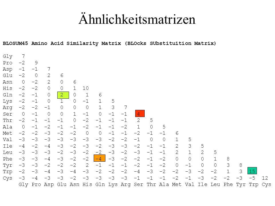 Notwendigkeit von Scoring-Matrizen Nukleotid-Sequenzalignments können über scoring-Kritierien wie score match = 1 score mismatch = 0 bewertet werden.