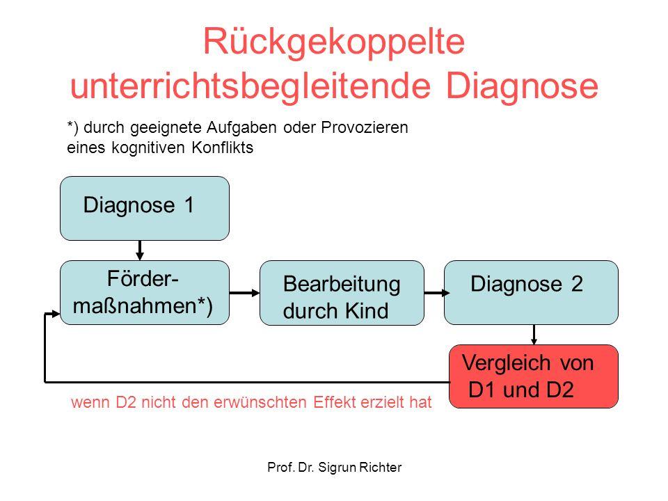Prof. Dr. Sigrun Richter Rückgekoppelte unterrichtsbegleitende Diagnose Diagnose 1 Förder- maßnahmen*) Bearbeitung durch Kind Diagnose 2 *) durch geei