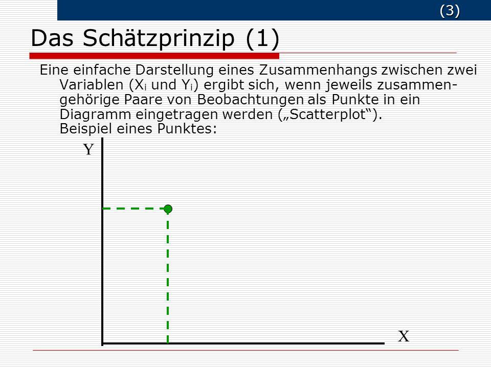 (4) (4) Für mehrere Beobachtungspaare enthält man eine Punktewolke: XX Y Das Schätzprinzip (2)