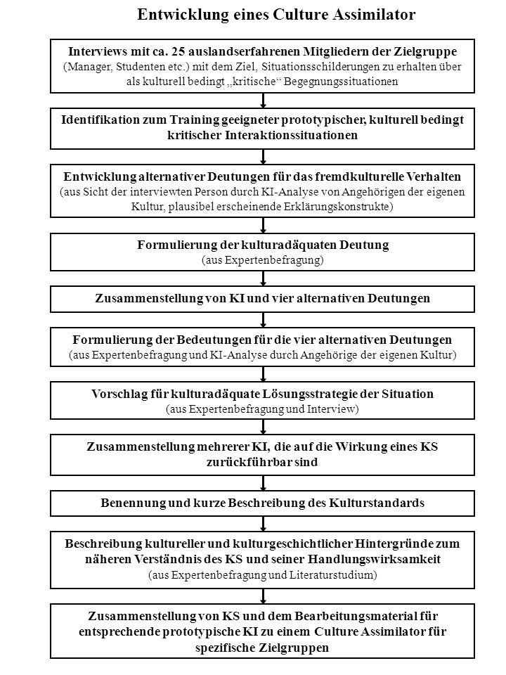Entwicklung eines Culture Assimilator Identifikation zum Training geeigneter prototypischer, kulturell bedingt kritischer Interaktionssituationen Entw