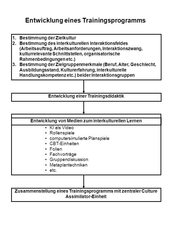 Entwicklung einer Trainingsdidaktik Zusammenstellung eines Trainingsprogramms mit zentraler Culture Assimilator-Einheit 1.Bestimmung der Zielkultur 2.