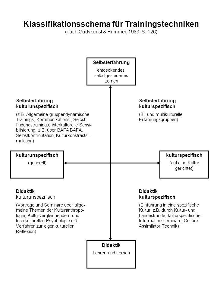 Selbsterfahrung entdeckendes, selbstgesteuertes Lernen kulturspezifisch (auf eine Kultur gerichtet) kulturunspezifisch (generell) Didaktik Lehren und