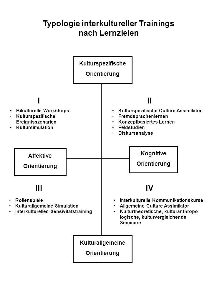 Kulturspezifische Orientierung Kognitive Orientierung Affektive Orientierung Kulturallgemeine Orientierung Bikulturelle Workshops Kulturspezifische Er