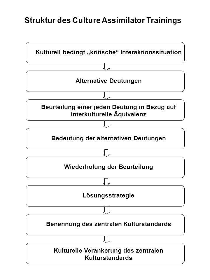 Struktur des Culture Assimilator Trainings Kulturell bedingt kritische Interaktionssituation Alternative Deutungen Beurteilung einer jeden Deutung in