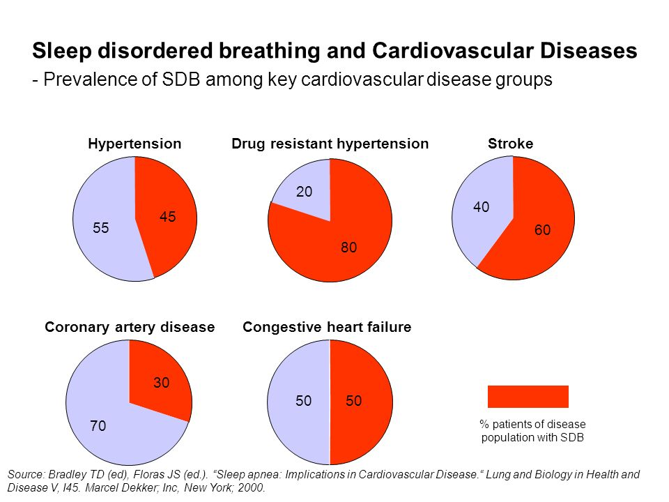Sleep disordered breathing and Cardiovascular Diseases - Prevalence of SDB among key cardiovascular disease groups Source: Bradley TD (ed), Floras JS