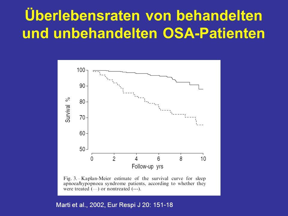 Überlebensraten von behandelten und unbehandelten OSA-Patienten Marti et al., 2002, Eur Respi J 20: 151-18