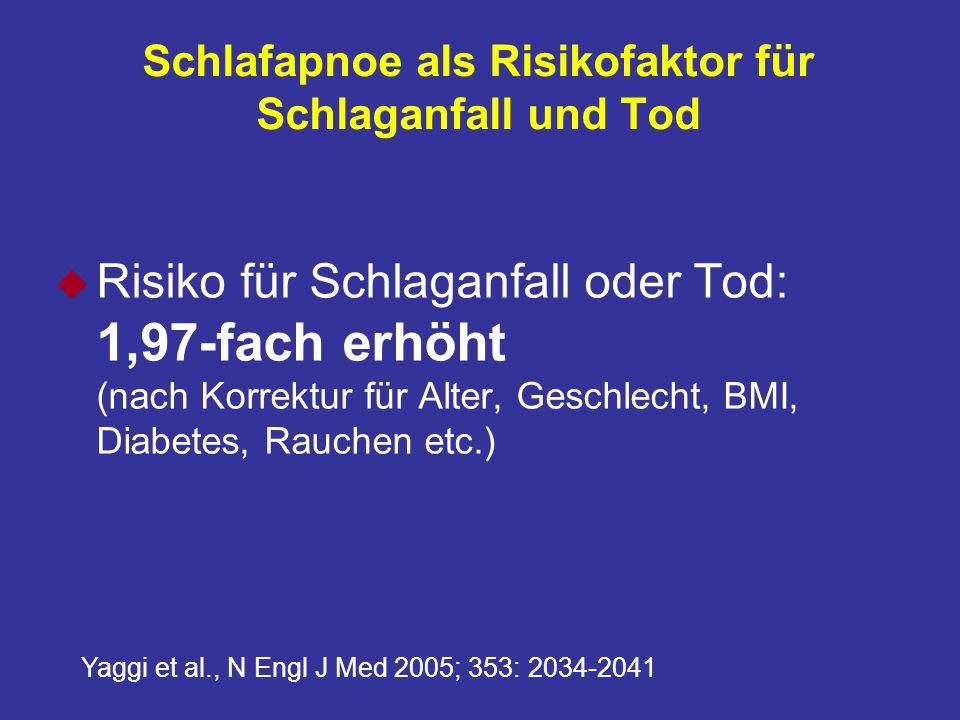 Schlafapnoe als Risikofaktor für Schlaganfall und Tod u Risiko für Schlaganfall oder Tod: 1,97-fach erhöht (nach Korrektur für Alter, Geschlecht, BMI, Diabetes, Rauchen etc.) Yaggi et al., N Engl J Med 2005; 353: 2034-2041