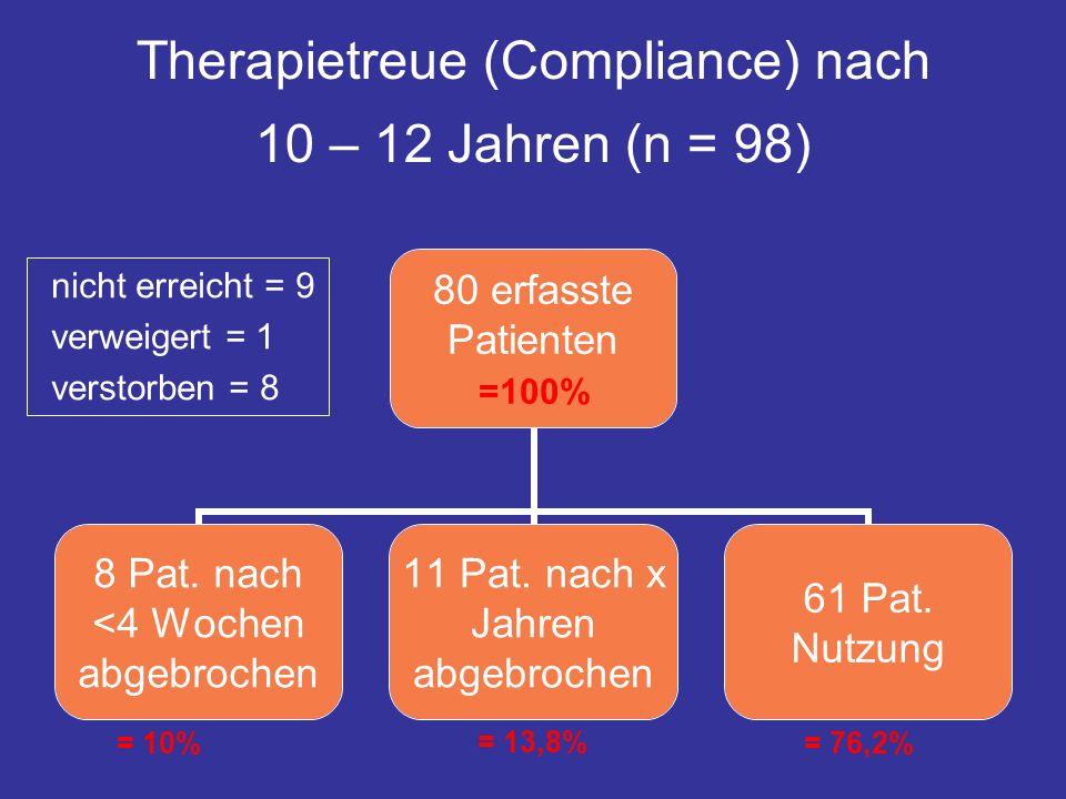 = 76,2% = 13,8% = 10% Therapietreue (Compliance) nach 10 – 12 Jahren (n = 98) nicht erreicht = 9 verweigert = 1 verstorben = 8