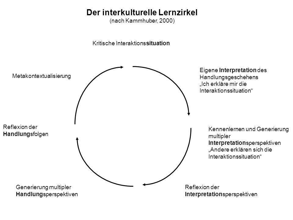 Generierung multipler Handlungsperspektiven Metakontextualisierung Reflexion der Handlungsfolgen Eigene Interpretation des Handlungsgeschehens Ich erk