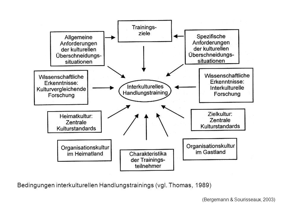 Bedingungen interkulturellen Handlungstrainings (vgl. Thomas, 1989) (Bergemann & Sourisseaux, 2003)
