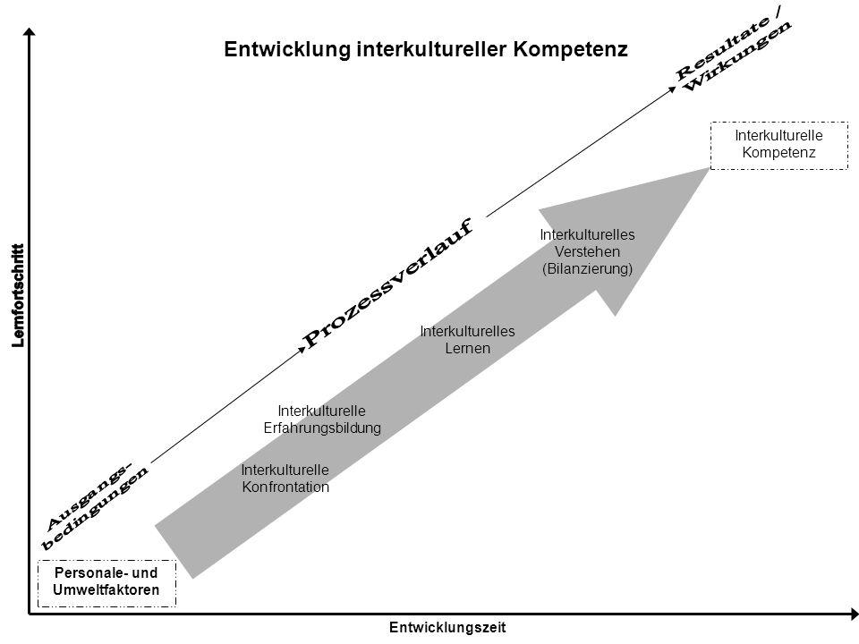 Interkulturelles Verstehen (Bilanzierung) Interkulturelle Kompetenz Entwicklungszeit Personale- und Umweltfaktoren Interkulturelle Konfrontation Inter