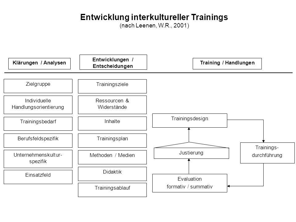 Justierung Zielgruppe Individuelle Handlungsorientierung Trainingsbedarf Berufsfeldspezifik Unternehmenskultur- spezifik Einsatzfeld Trainingsziele Re