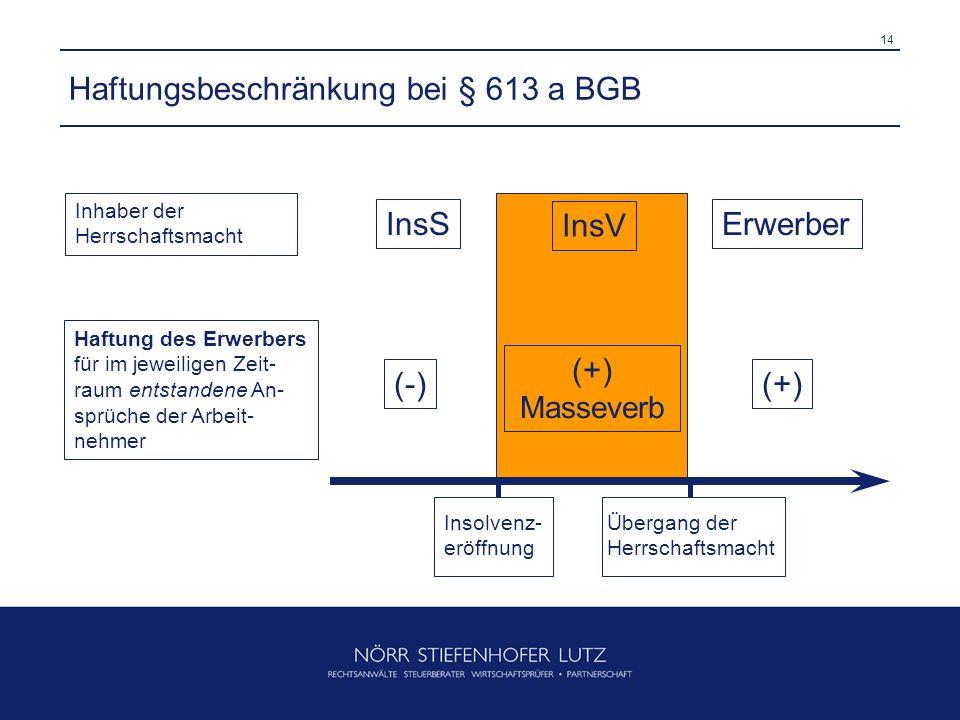 14 Haftungsbeschränkung bei § 613 a BGB InsV InsSErwerber Inhaber der Herrschaftsmacht Insolvenz- eröffnung Übergang der Herrschaftsmacht Haftung des