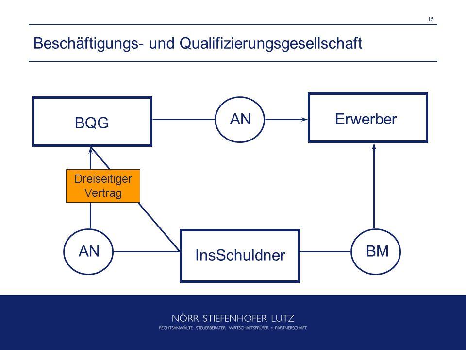 15 Beschäftigungs- und Qualifizierungsgesellschaft InsSchuldner ANBM BQG ErwerberAN Dreiseitiger Vertrag