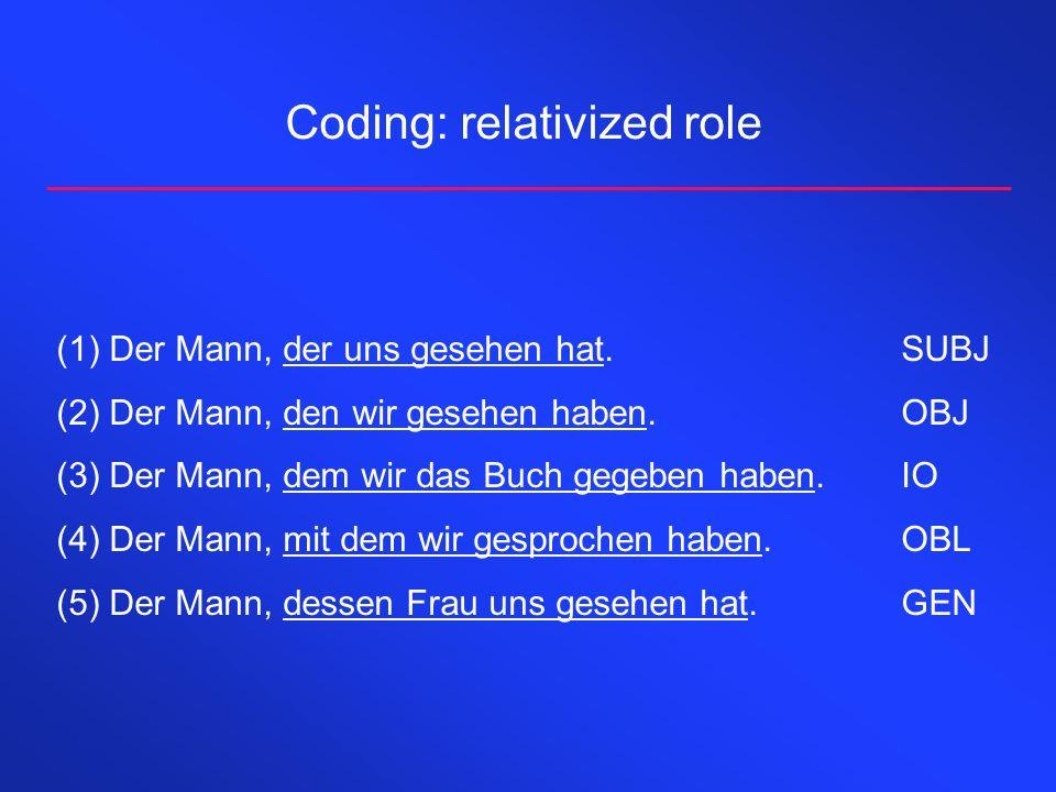 Coding: relativized role (1)Der Mann, der uns gesehen hat.SUBJ (2)Der Mann, den wir gesehen haben.OBJ (3)Der Mann, dem wir das Buch gegeben haben.IO (