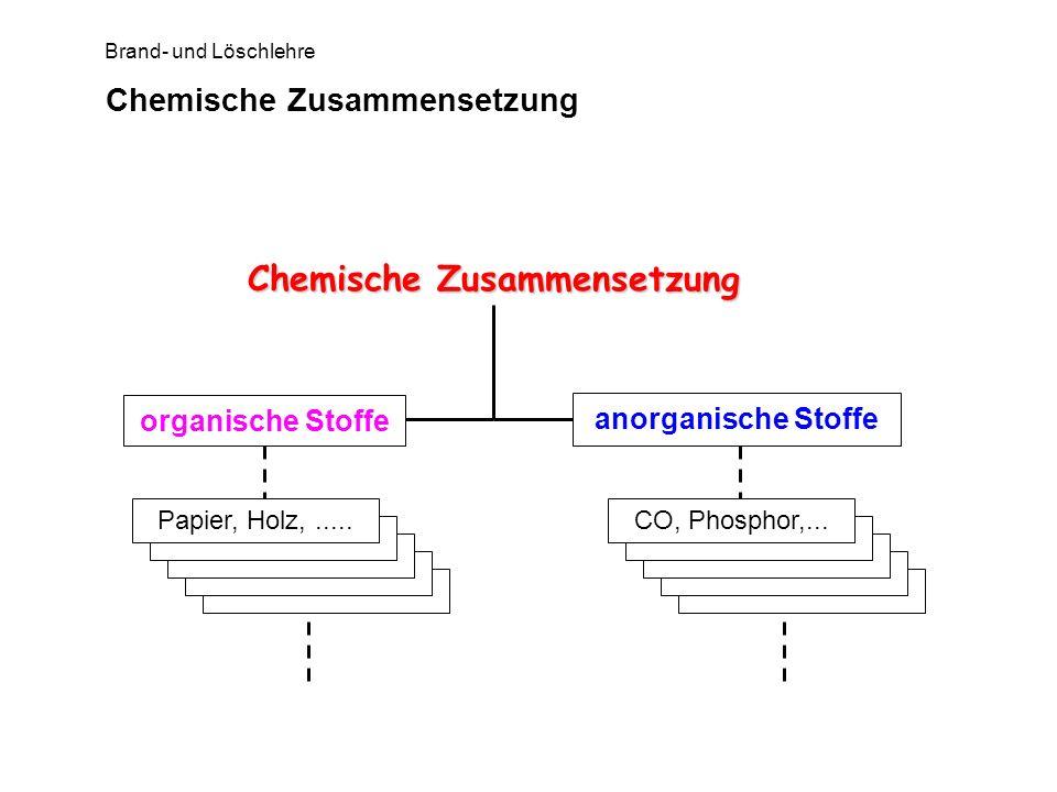 Brand- und Löschlehre Organische Stoffe Natürliche Polymere Holz, Papier Heu, Stroh Baumwolle Künstliche (synthetische) Polymere (Kunststoffe) Elastomere Thermoplaste Duroplaste Kohlenwasserstoffe (KW) Ketten-KW (aliphatische KW) - Alkane C n H 2n+2 - Alkene C n H 2n - Alkine C n H 2n-2 organische Stoffe Kohlenwasserstoffe (KW) Ketten-KW (aliphatische KW) - Alkane C n H 2n+2 - Alkene C n H 2n - Alkine C n H 2n-2 Ring-KW (Cyclo-KW) aromatische KW - Benzol substituierte KW - Hydroxylgruppe (Alkohole) R-OH - Ethergruppe (Lösemittel) R-O-R - Carbonylgruppe (Aldehyde, Ketone) R-CO-R - Carboxylgruppe (Karbonsäuren) R-COOH - Aminogruppe (Amine, Amide, Aminosäuren) R-NH 2 - Nitrogruppe (Sprengstoffe, TNT) R-NO 2 metallorganische Verbindungen