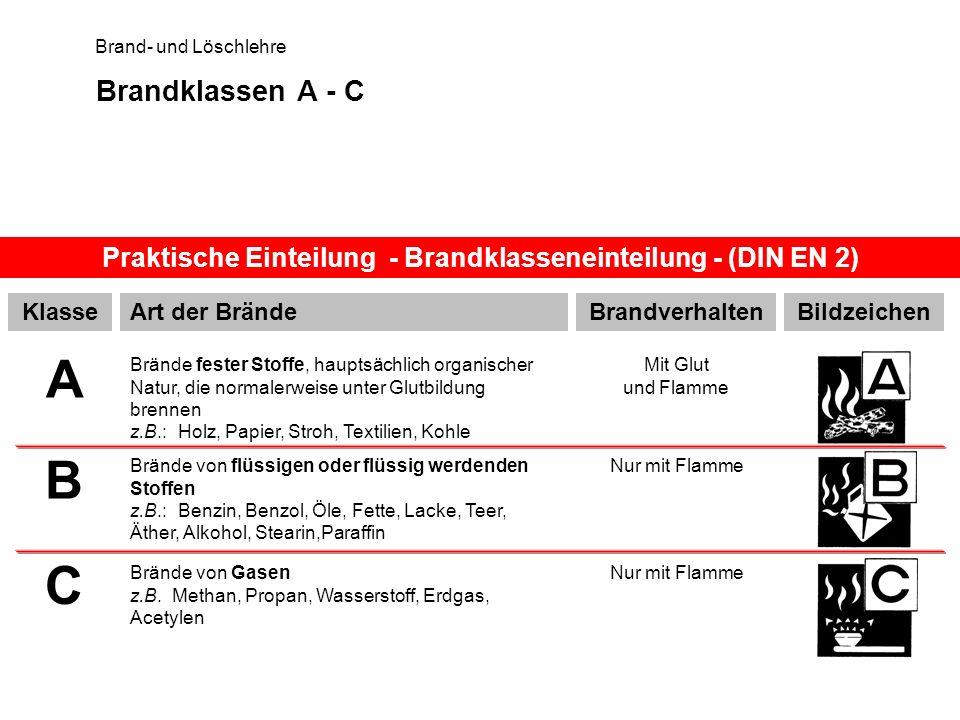 Brand- und Löschlehre Brandklassen A - C Praktische Einteilung - Brandklasseneinteilung - (DIN EN 2) KlasseArt der BrändeBildzeichen A B C Brände fest