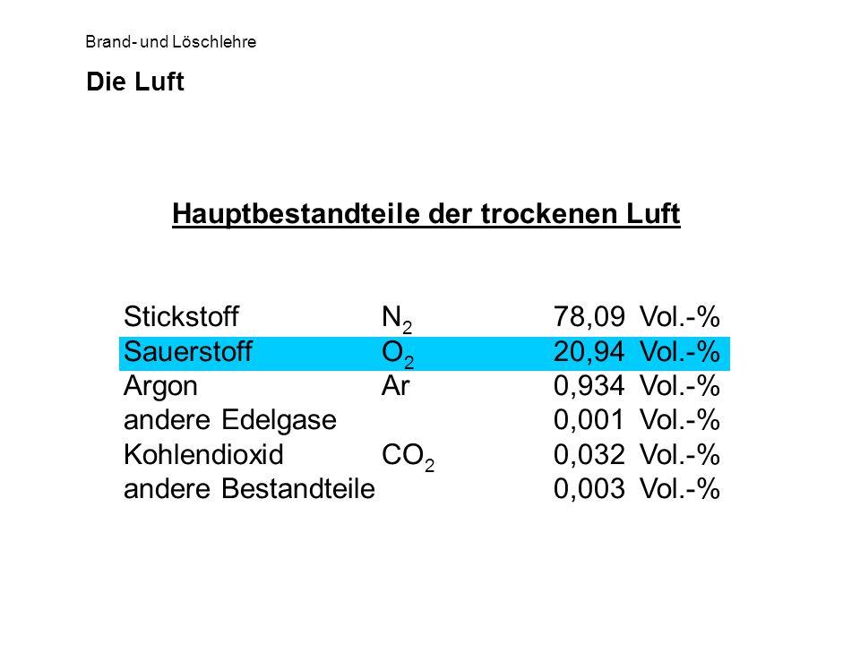 Brand- und Löschlehre Die Luft Hauptbestandteile der trockenen Luft StickstoffN 2 78,09 Vol.-% SauerstoffO 2 20,94 Vol.-% ArgonAr 0,934 Vol.-% andere