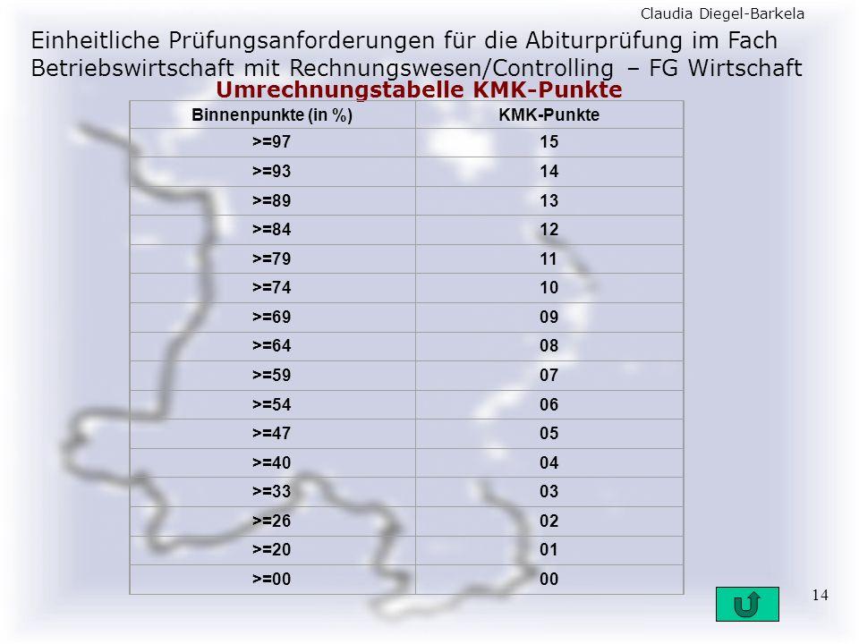 Einheitliche Prüfungsanforderungen für die Abiturprüfung im Fach Betriebswirtschaft mit Rechnungswesen/Controlling – FG Wirtschaft Claudia Diegel-Barkela 14 Umrechnungstabelle KMK-Punkte Binnenpunkte (in %)KMK-Punkte >=9715 >=9314 >=8913 >=8412 >=7911 >=7410 >=6909 >=6408 >=5907 >=5406 >=4705 >=4004 >=3303 >=2602 >=2001 >=0000