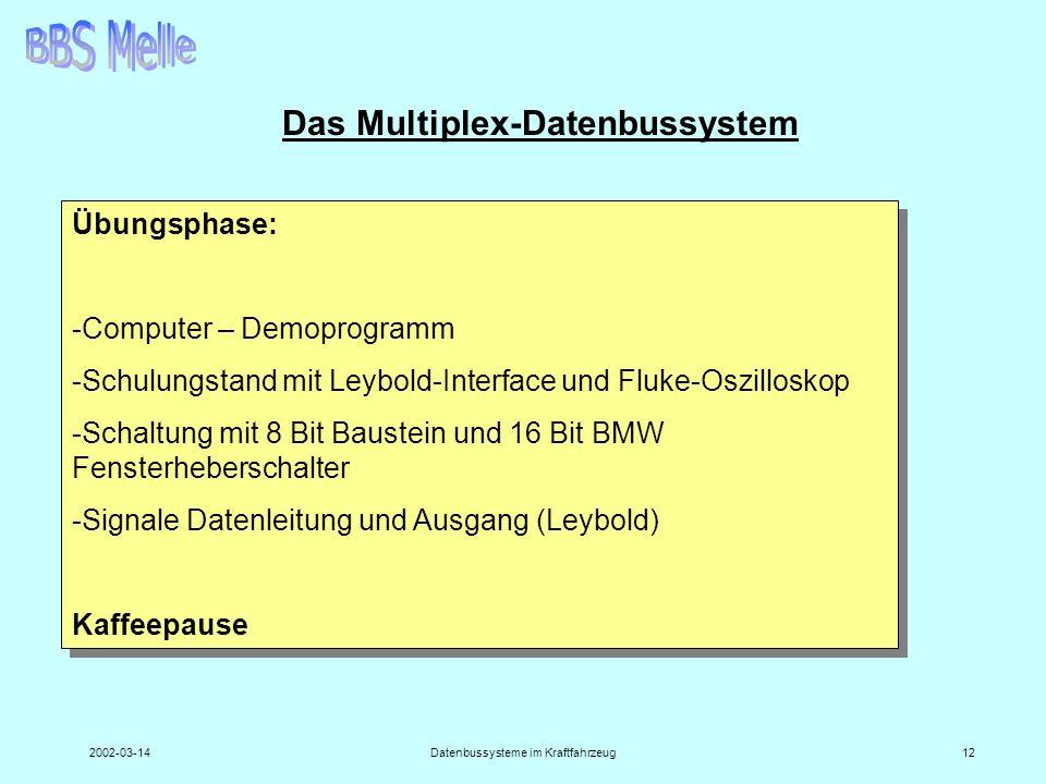 2002-03-14Datenbussysteme im Kraftfahrzeug12 Das Multiplex-Datenbussystem Übungsphase: -Computer – Demoprogramm -Schulungstand mit Leybold-Interface u